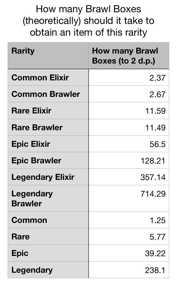 Brawler Drop Rate